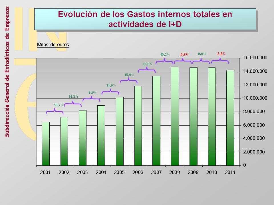 Evolución de los Gastos internos totales en actividades de I+D
