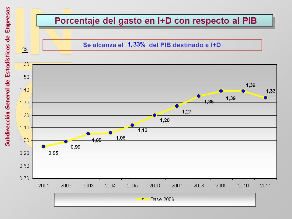 Porcentaje del gasto en I+D con respecto al PIB