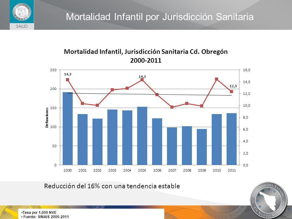 Mortalidad Infantil por Jurisdicción Sanitaria