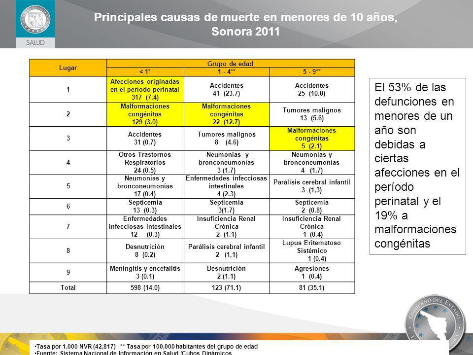 Principales causas de muerte en menores de 10 años, Sonora 2011
