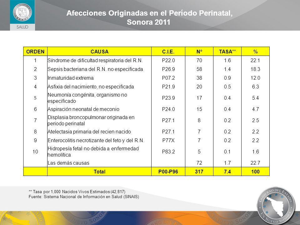 Afecciones Originadas en el Período Perinatal, Sonora 2011