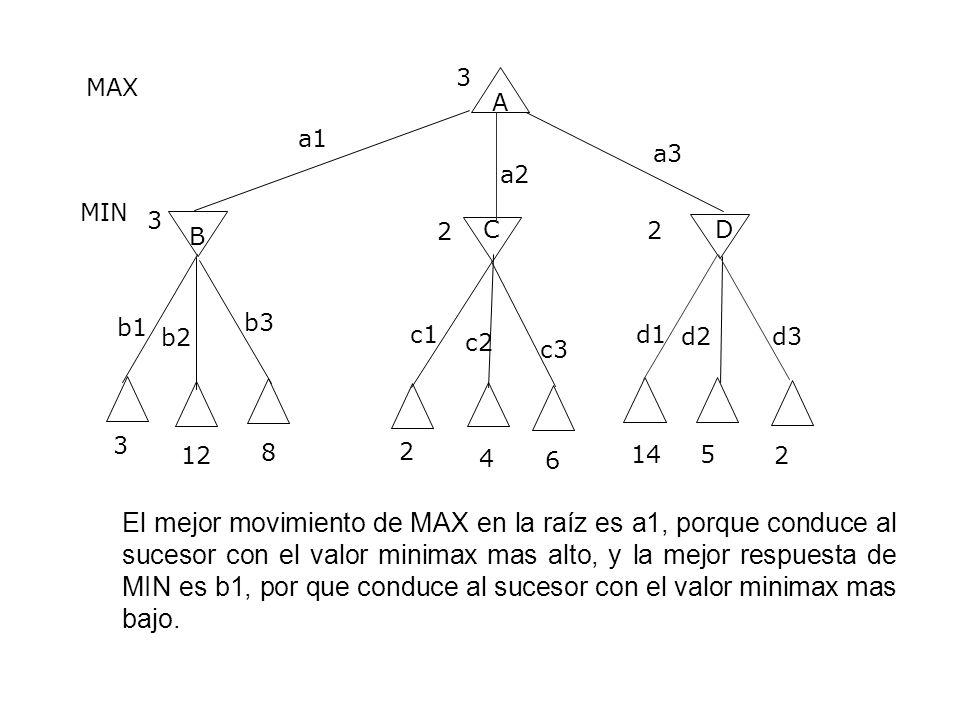 3 MAX. A. a1. a3. a2. MIN. 3. B. 2. C. 2. D. b3. b1. b2. c1. d1. d2. c2. d3. c3.