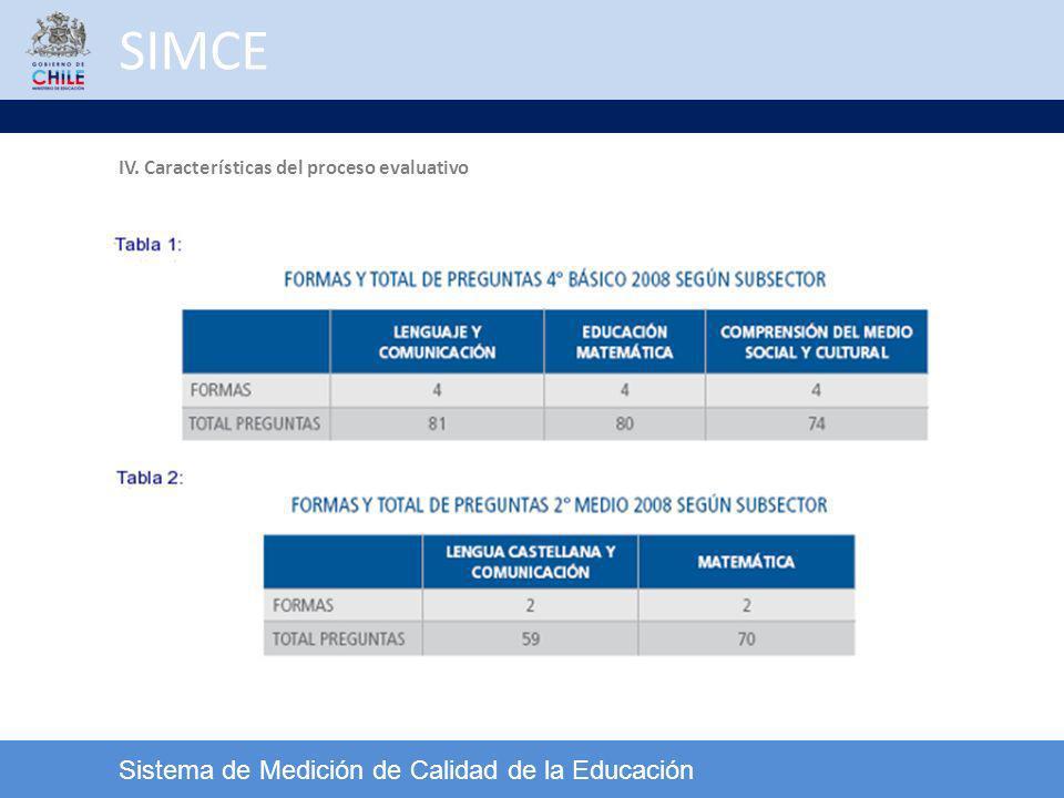 SIMCE Sistema de Medición de Calidad de la Educación