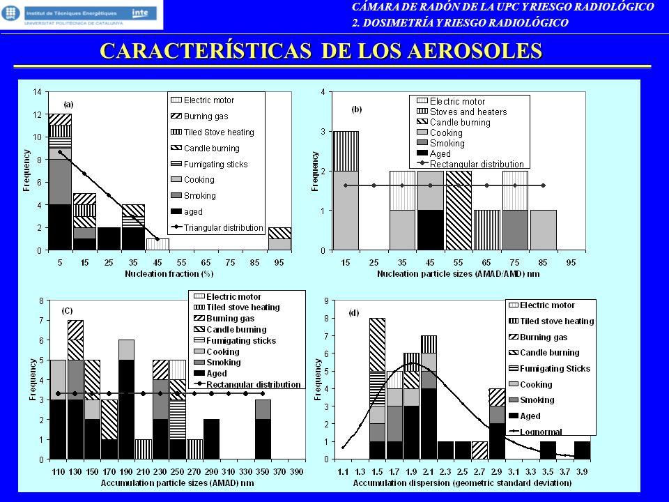 CARACTERÍSTICAS DE LOS AEROSOLES