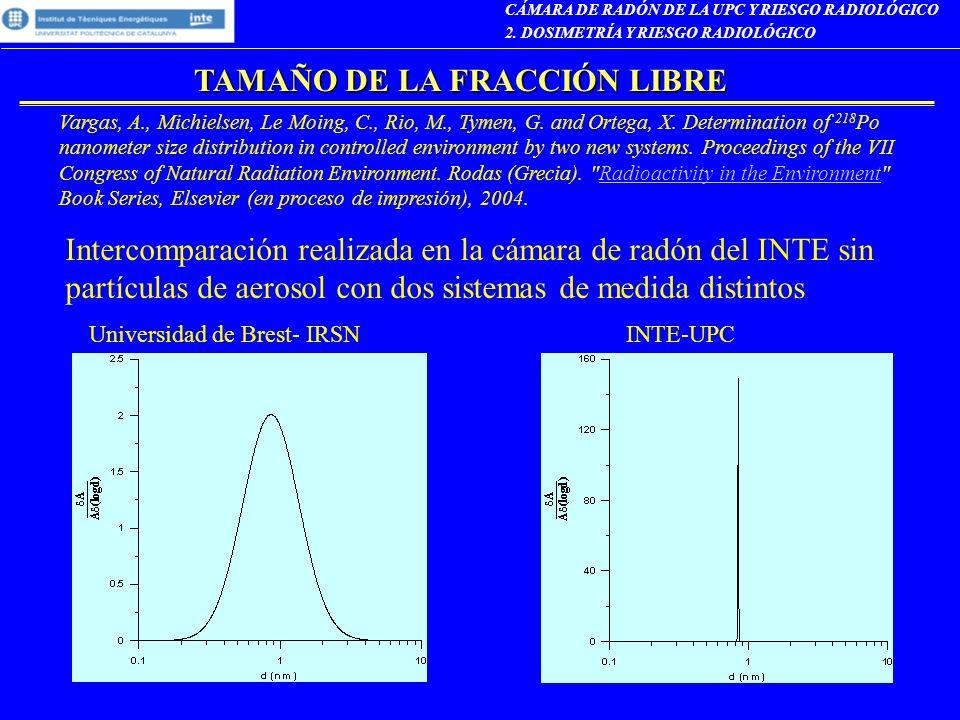 TAMAÑO DE LA FRACCIÓN LIBRE