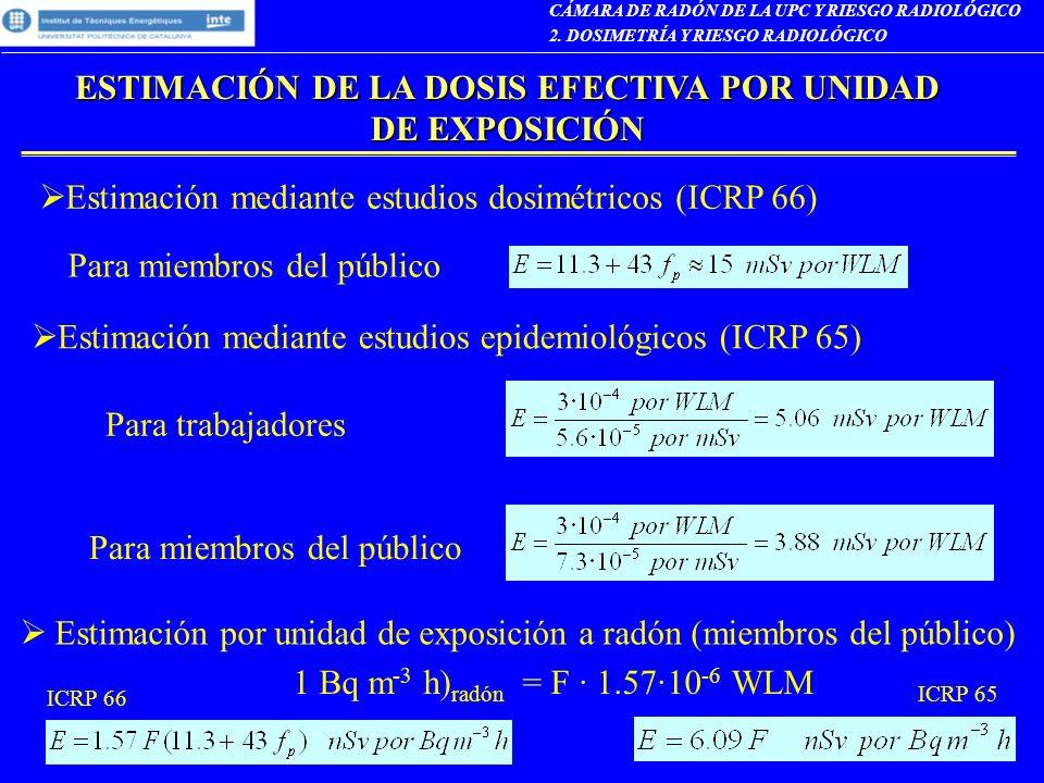ESTIMACIÓN DE LA DOSIS EFECTIVA POR UNIDAD DE EXPOSICIÓN
