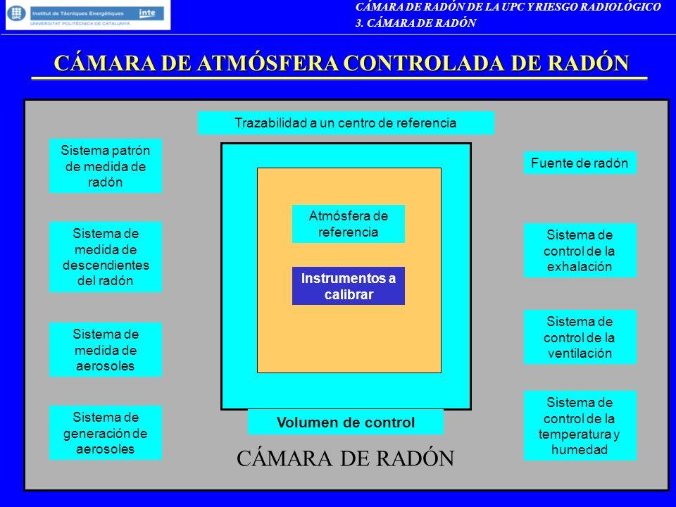CÁMARA DE ATMÓSFERA CONTROLADA DE RADÓN
