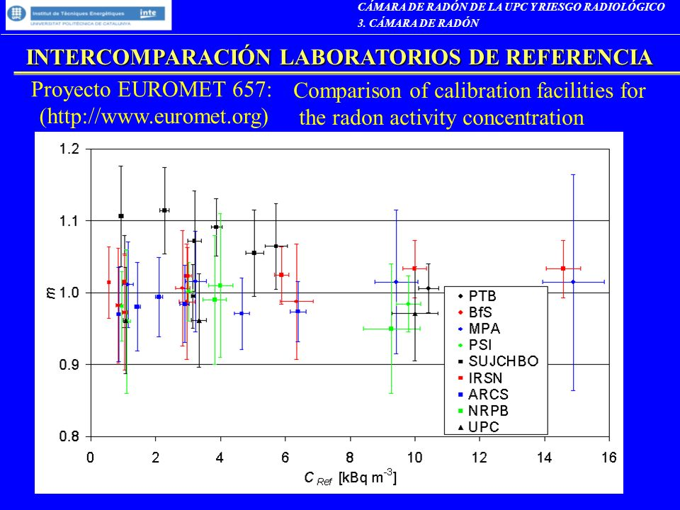 INTERCOMPARACIÓN LABORATORIOS DE REFERENCIA Proyecto EUROMET 657: