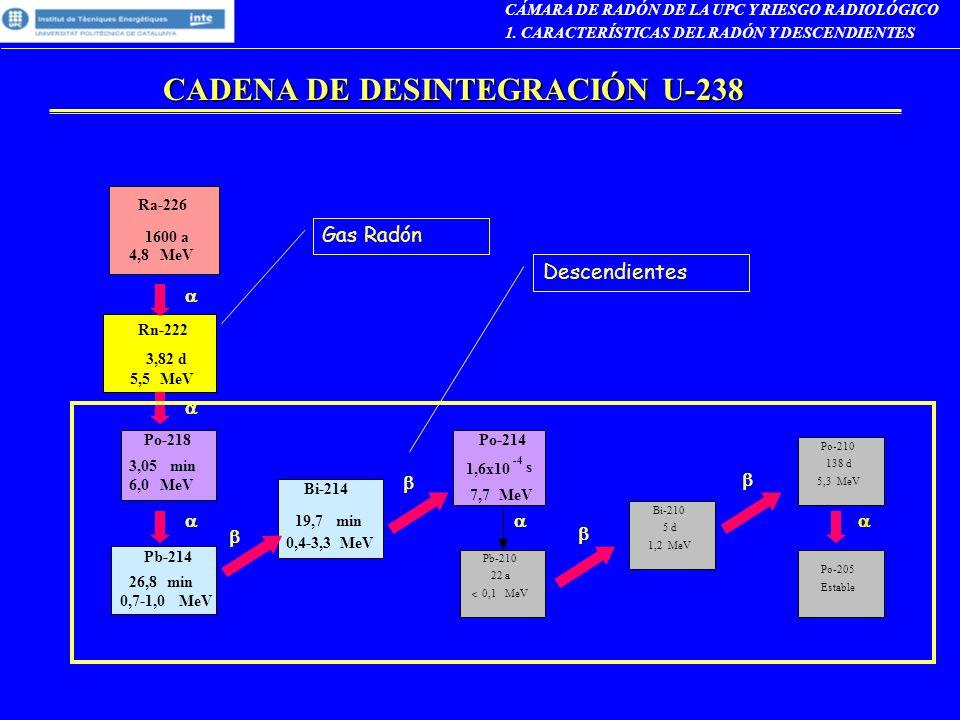 CADENA DE DESINTEGRACIÓN U-238