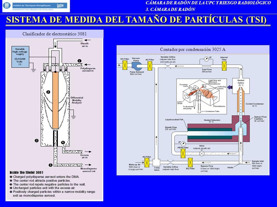 SISTEMA DE MEDIDA DEL TAMAÑO DE PARTÍCULAS (TSI)