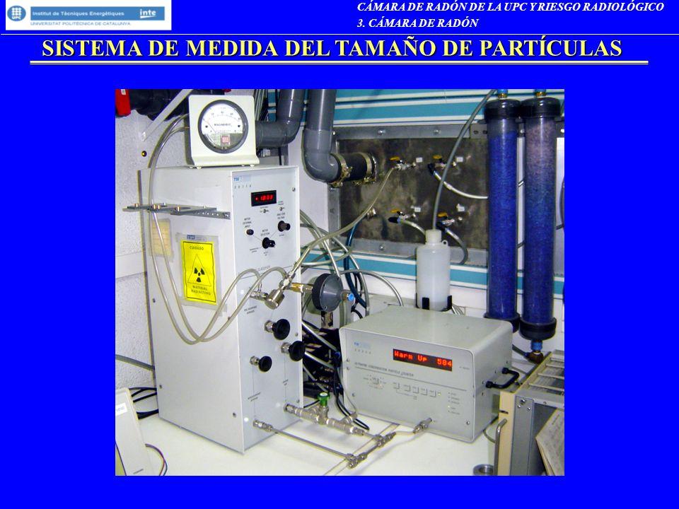 SISTEMA DE MEDIDA DEL TAMAÑO DE PARTÍCULAS