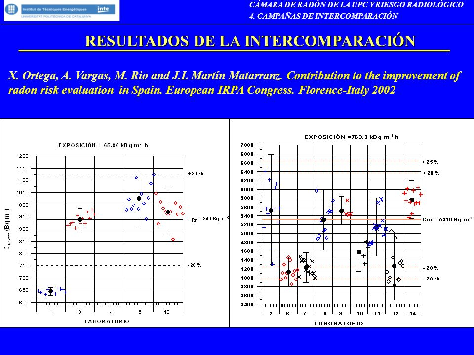 RESULTADOS DE LA INTERCOMPARACIÓN