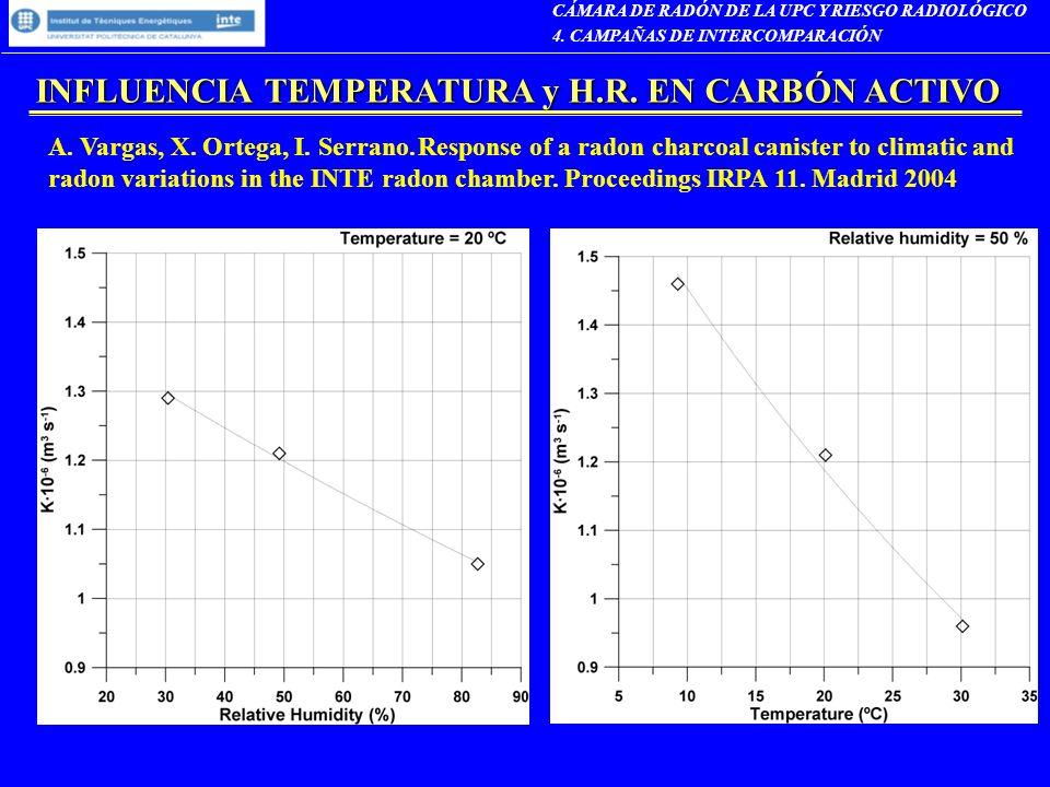 INFLUENCIA TEMPERATURA y H.R. EN CARBÓN ACTIVO