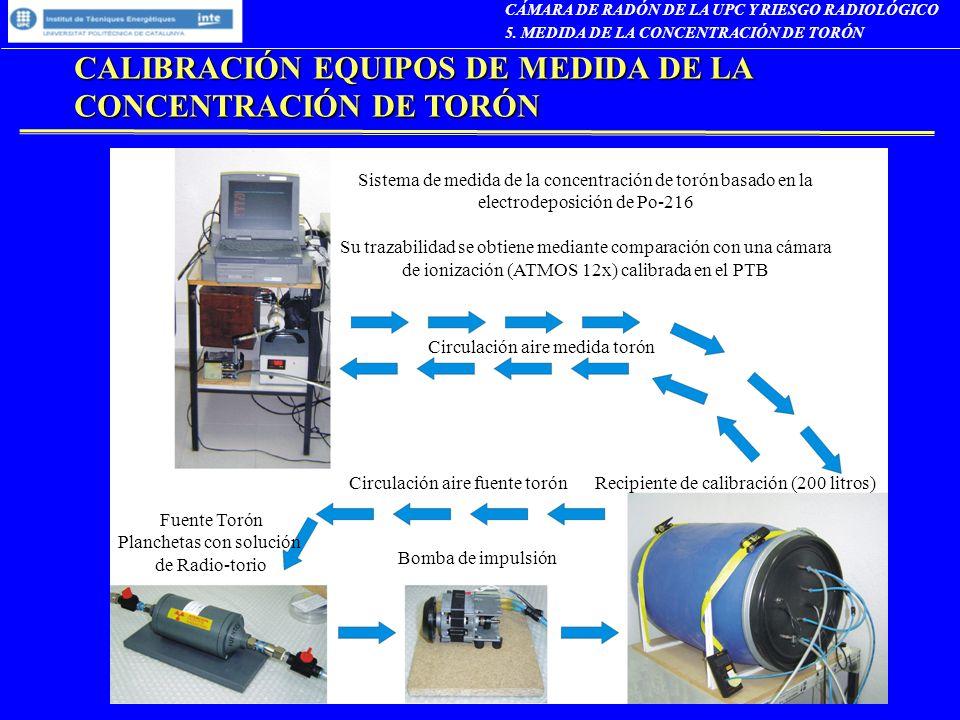 CALIBRACIÓN EQUIPOS DE MEDIDA DE LA CONCENTRACIÓN DE TORÓN