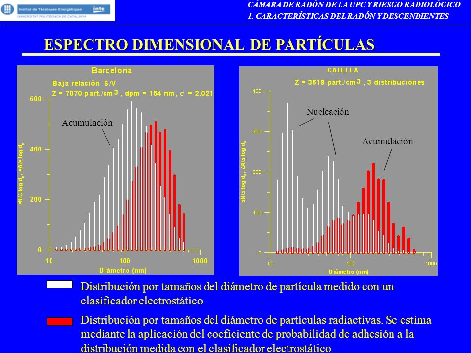 ESPECTRO DIMENSIONAL DE PARTÍCULAS