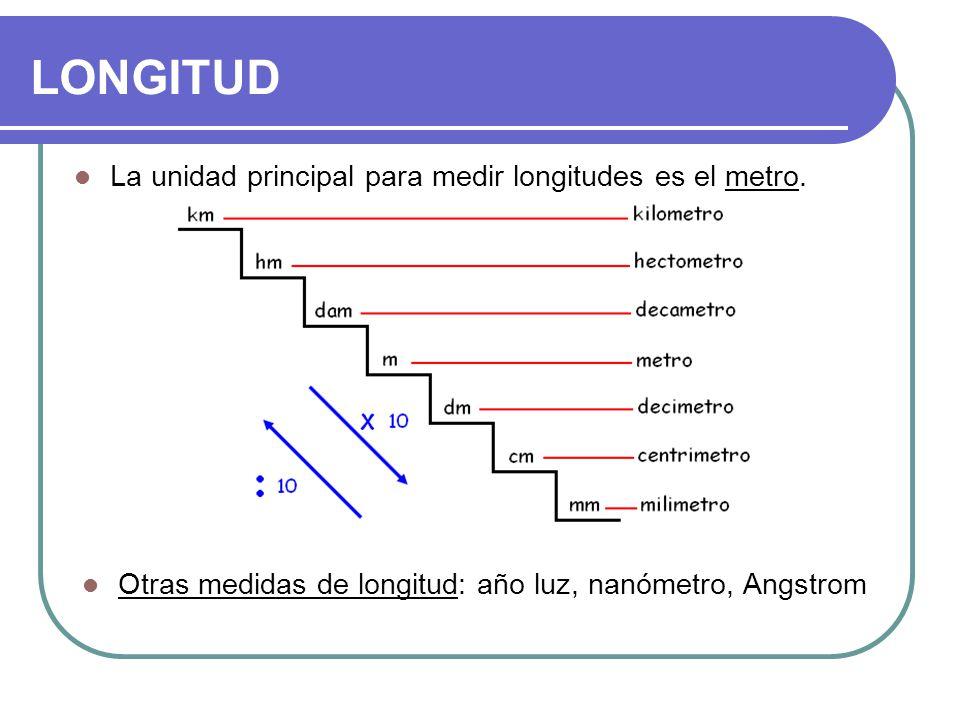 LONGITUD La unidad principal para medir longitudes es el metro.