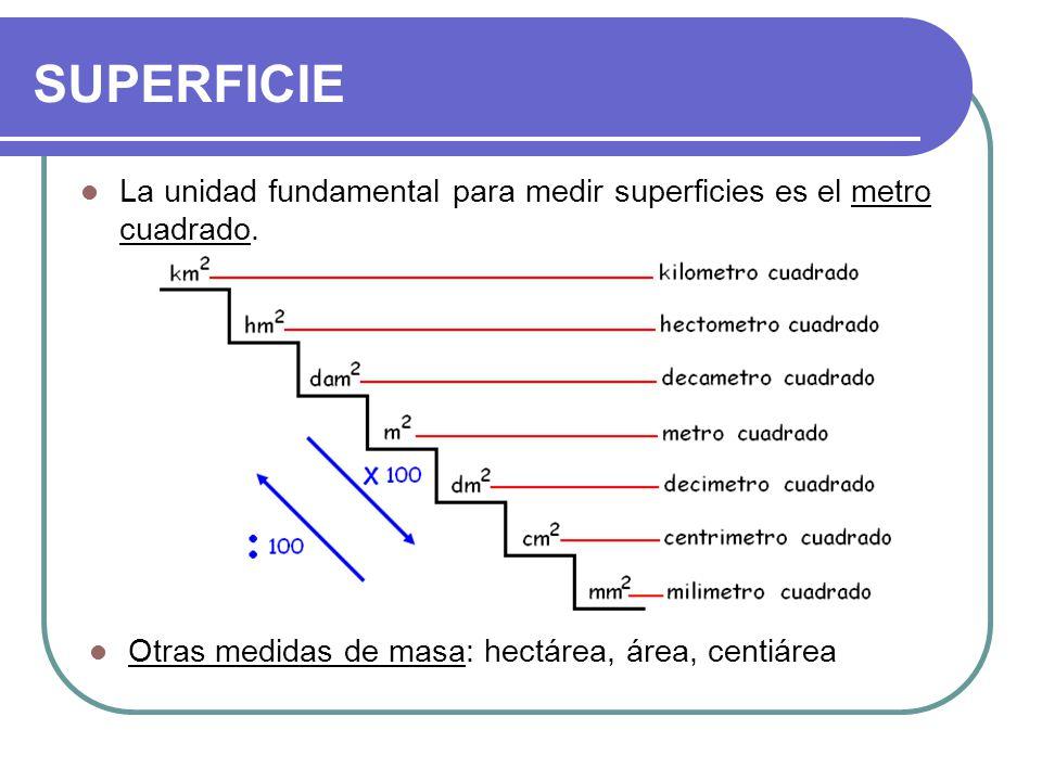 SUPERFICIE La unidad fundamental para medir superficies es el metro cuadrado. Otras medidas de masa: hectárea, área, centiárea.