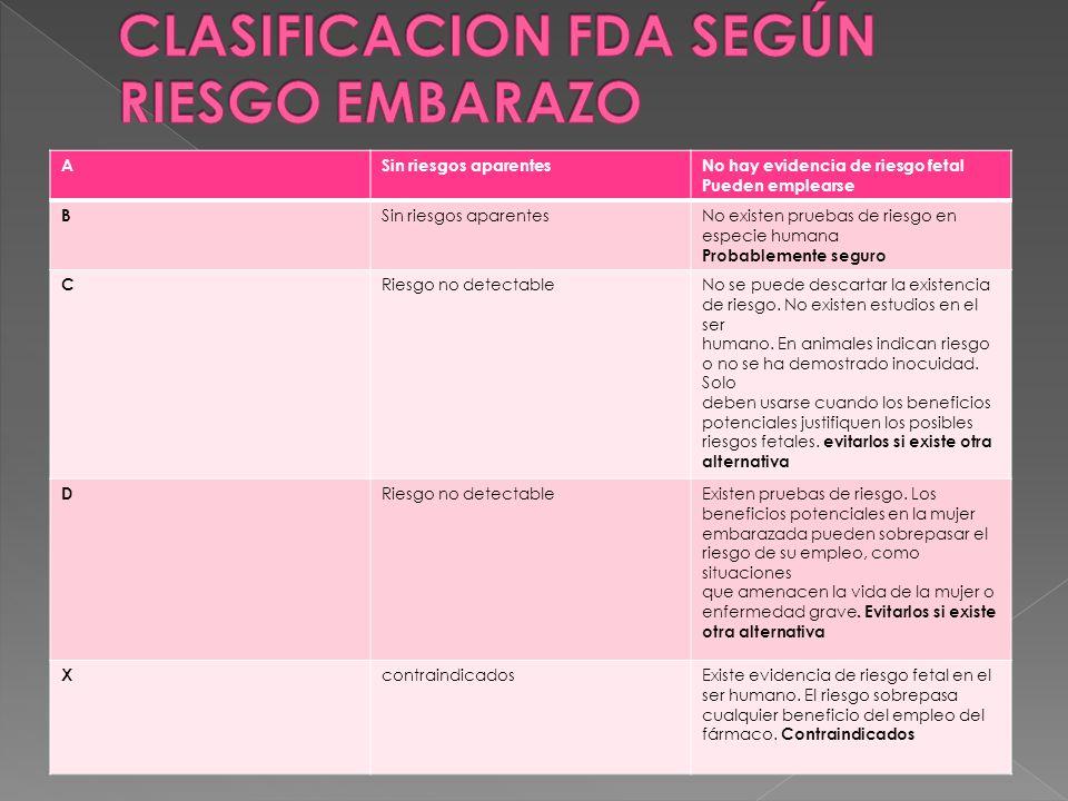 CLASIFICACION FDA SEGÚN RIESGO EMBARAZO