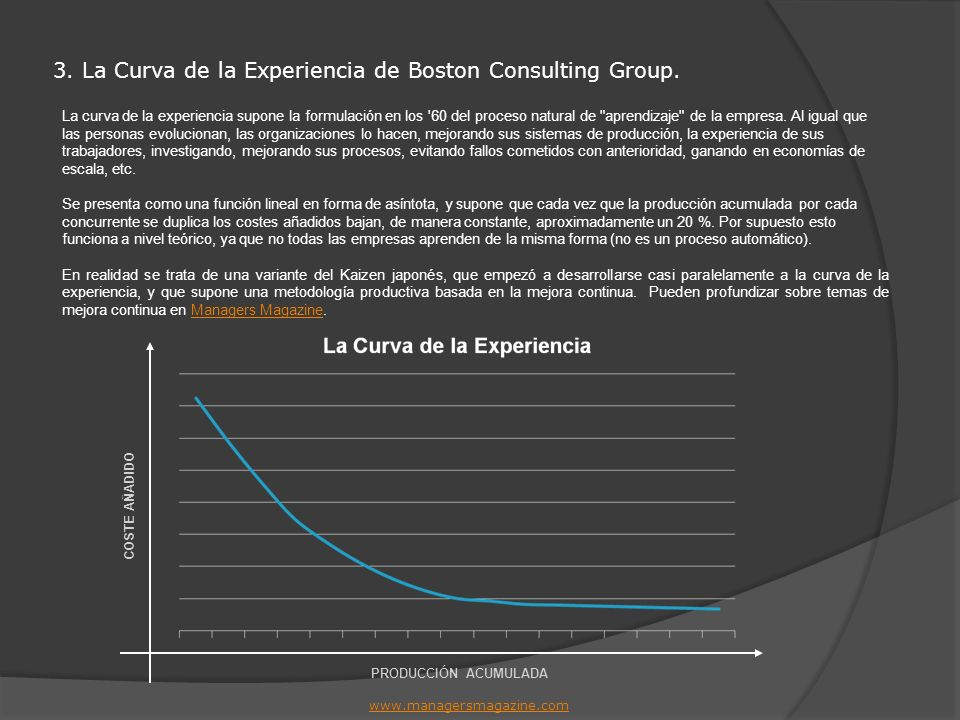 3. La Curva de la Experiencia de Boston Consulting Group.