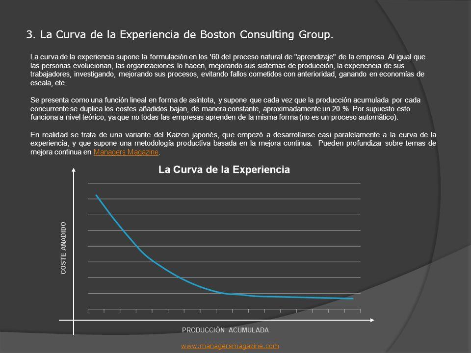 3. La Curva de la Experiencia de Boston Consulting Group.