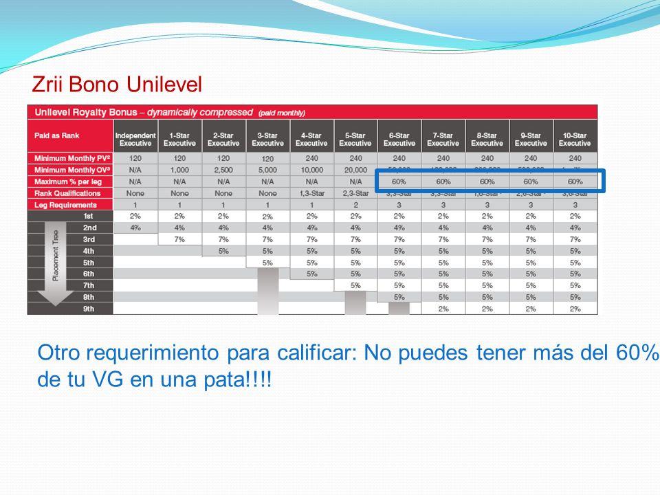 Zrii Bono Unilevel Otro requerimiento para calificar: No puedes tener más del 60% de tu VG en una pata!!!!