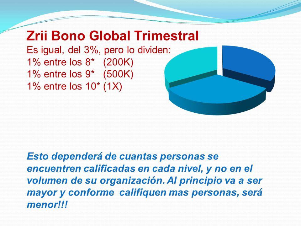 Zrii Bono Global Trimestral