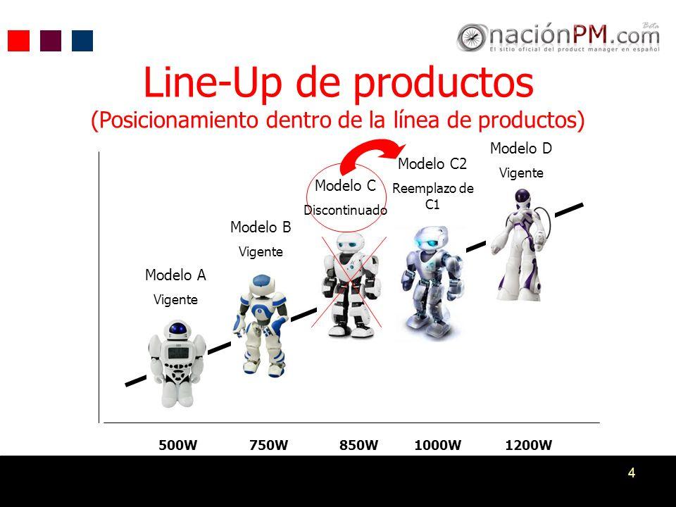 Line-Up de productos (Posicionamiento dentro de la línea de productos)