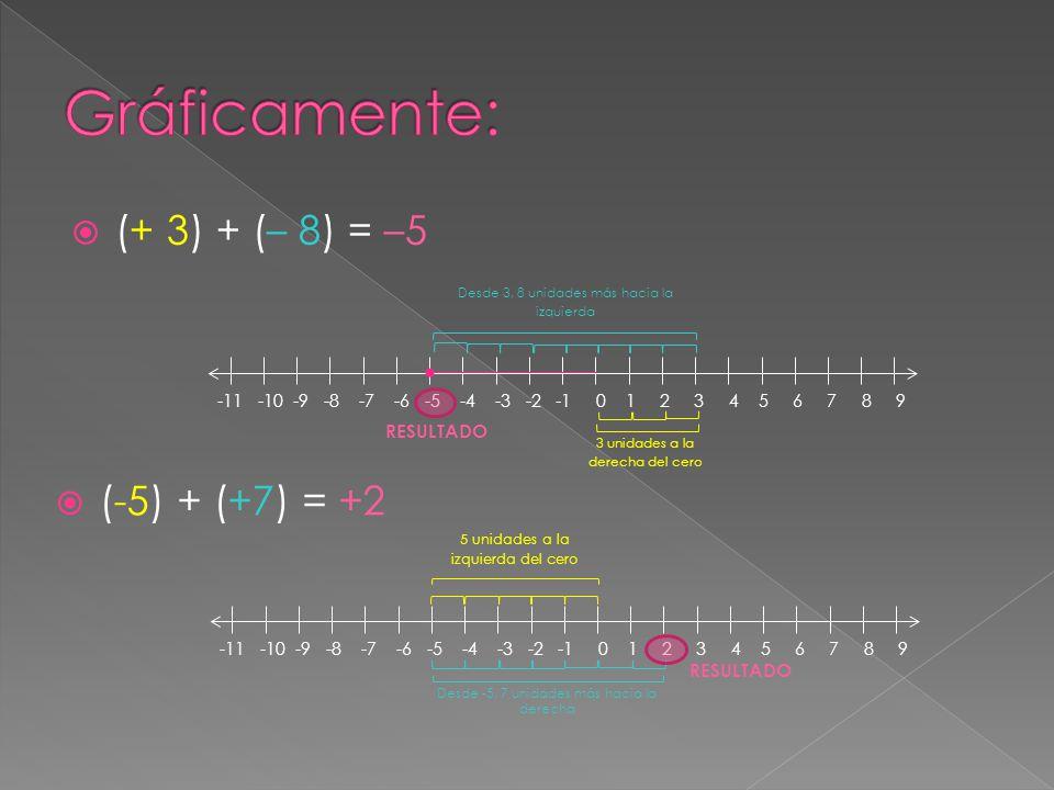 Gráficamente: (+ 3) + (– 8) = –5 (-5) + (+7) = +2 RESULTADO RESULTADO