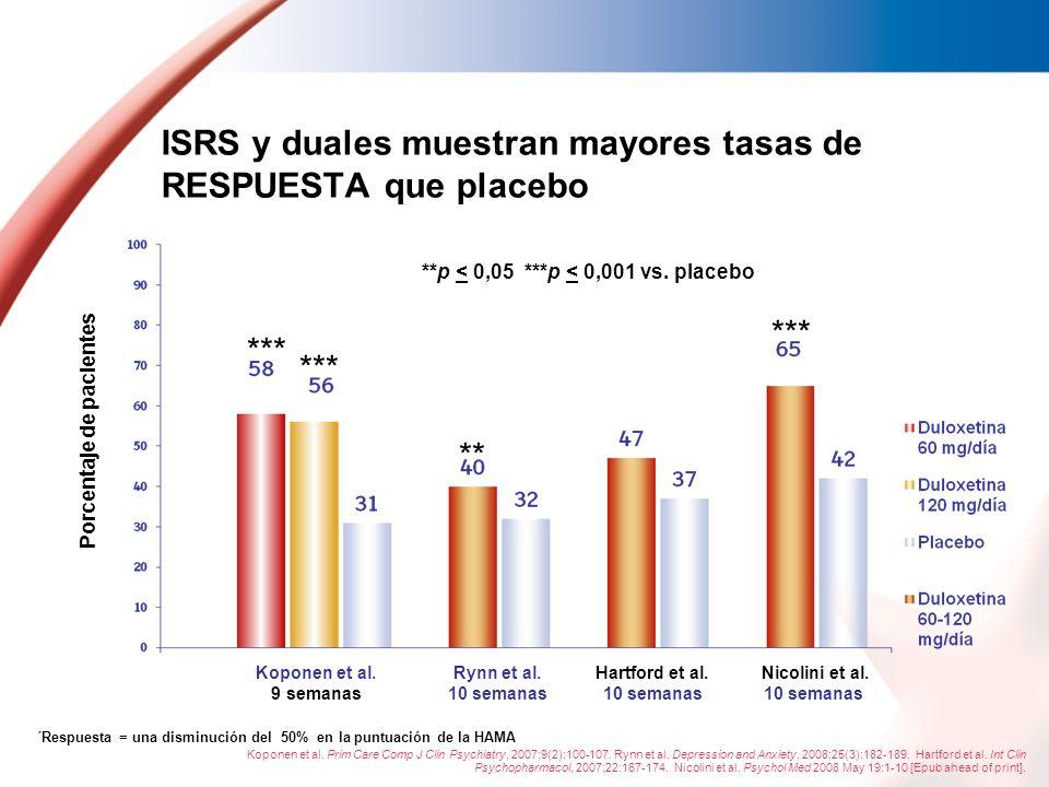 ISRS y duales muestran mayores tasas de RESPUESTA que placebo