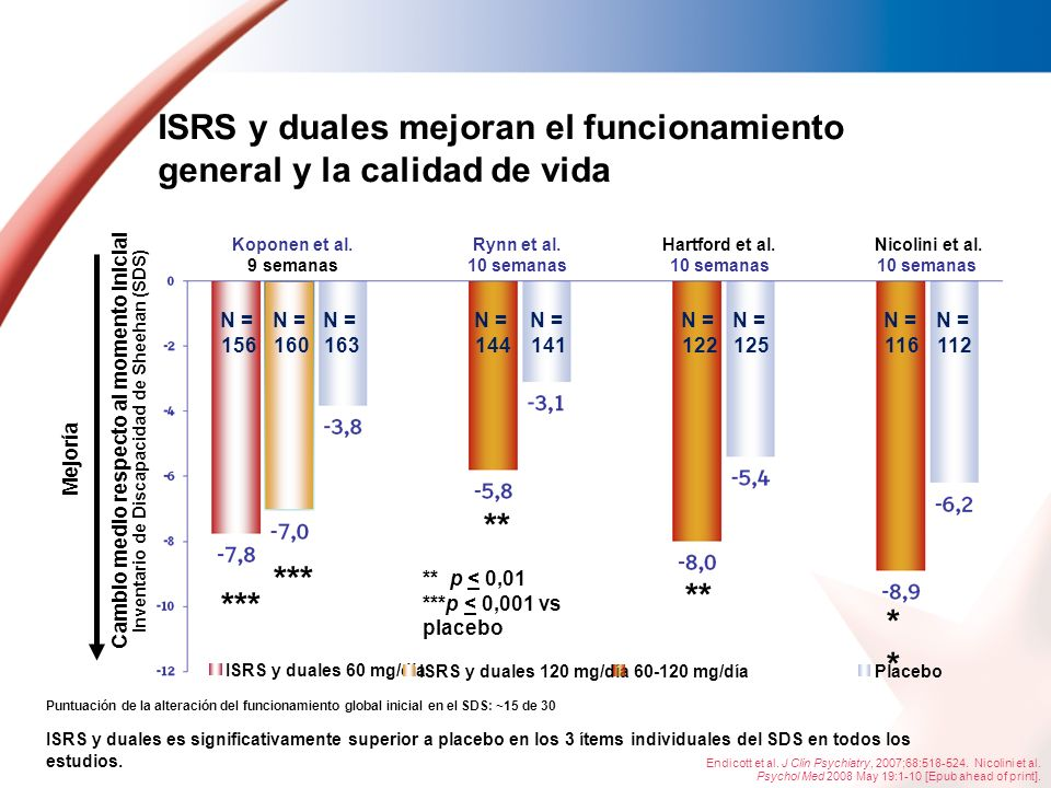 ISRS y duales mejoran el funcionamiento general y la calidad de vida