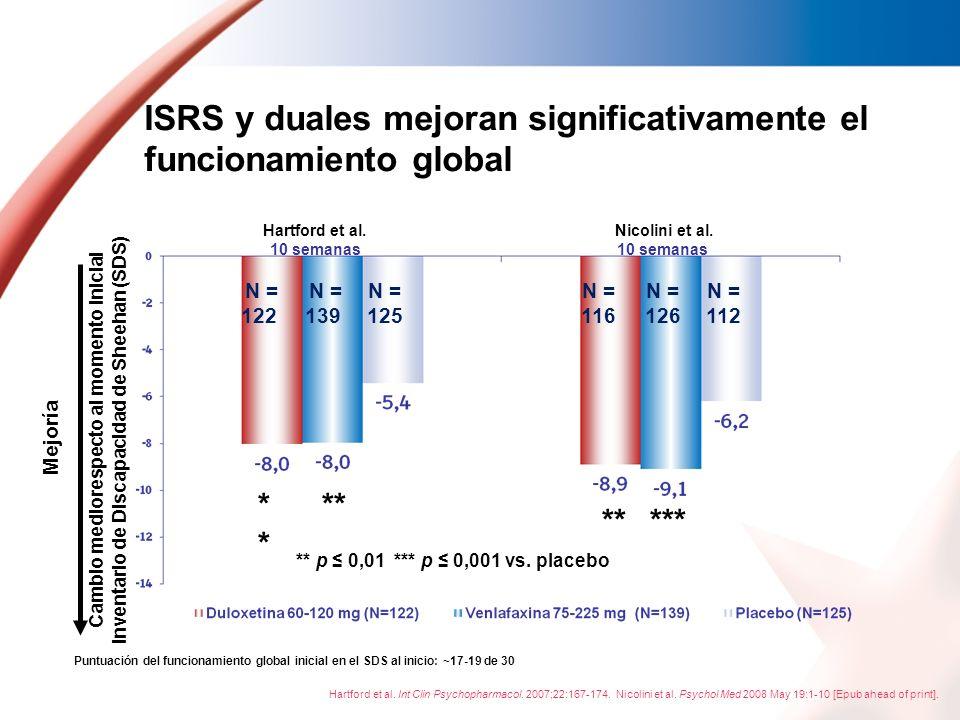 ISRS y duales mejoran significativamente el funcionamiento global