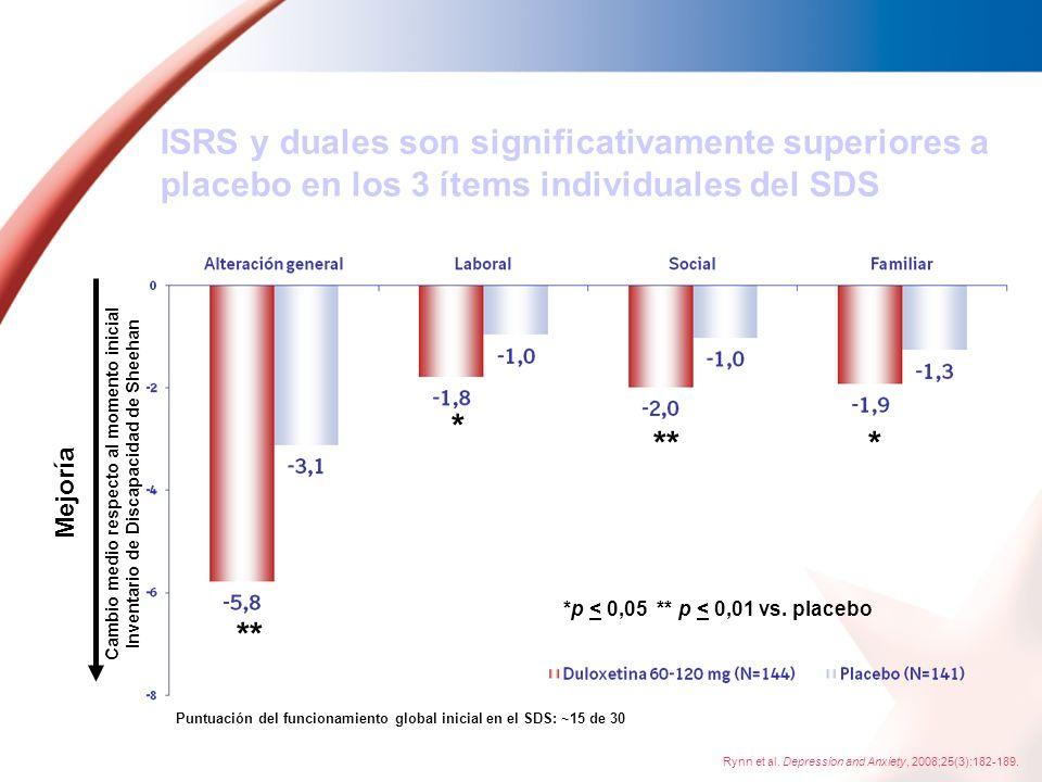 ISRS y duales son significativamente superiores a placebo en los 3 ítems individuales del SDS