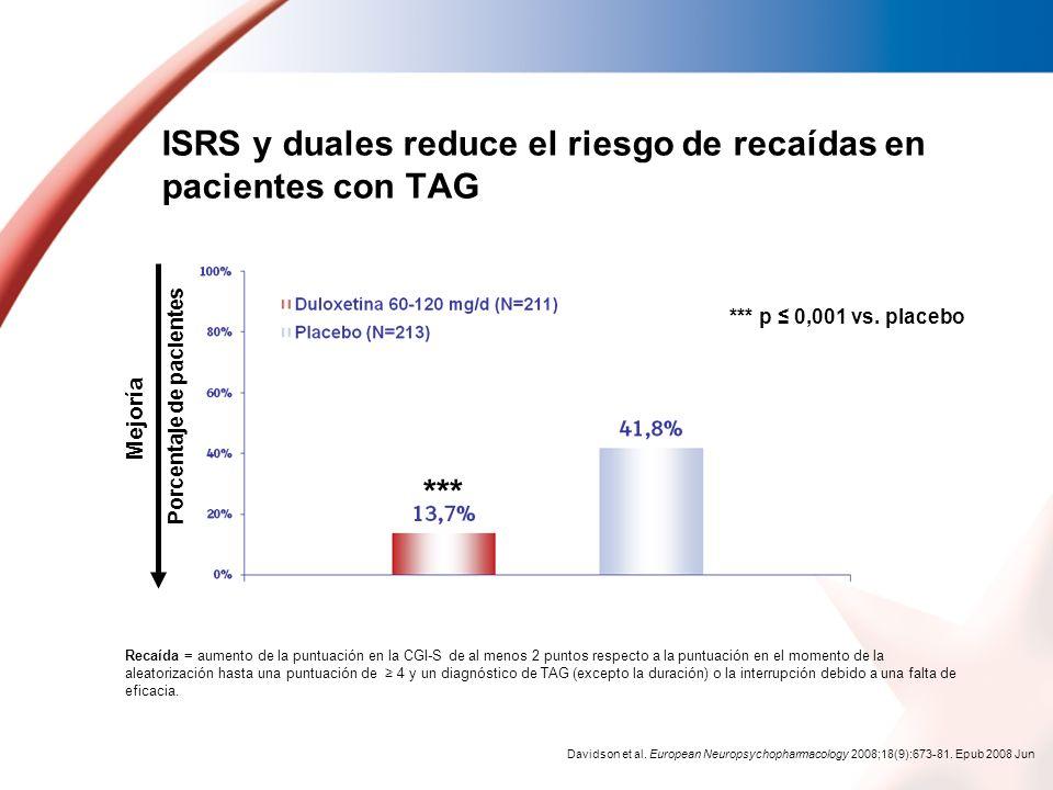 ISRS y duales reduce el riesgo de recaídas en pacientes con TAG