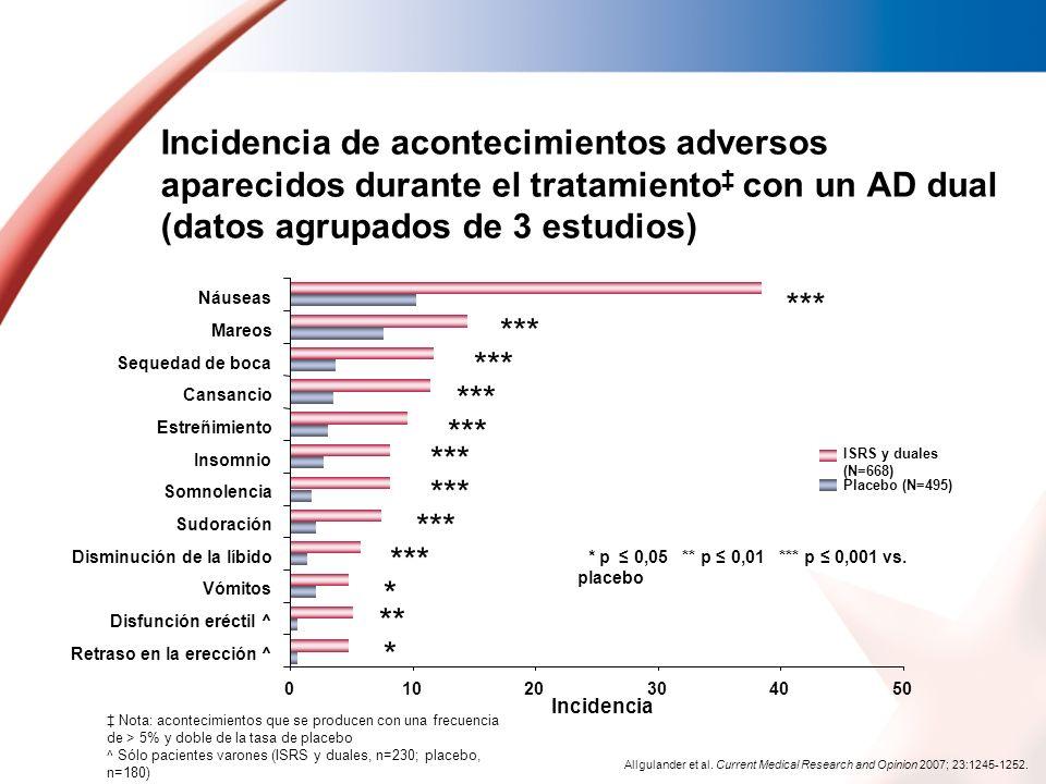 Incidencia de acontecimientos adversos aparecidos durante el tratamiento‡ con un AD dual (datos agrupados de 3 estudios)