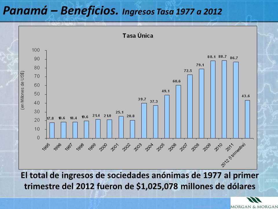 Panamá – Beneficios. Ingresos Tasa 1977 a 2012