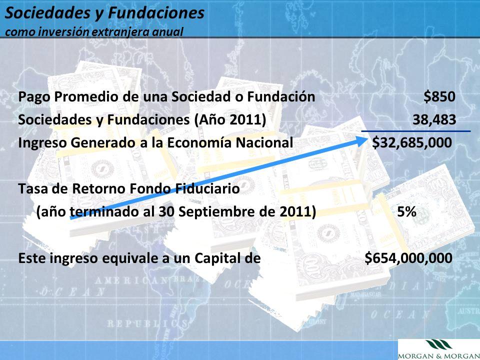 Sociedades y Fundaciones como inversión extranjera anual