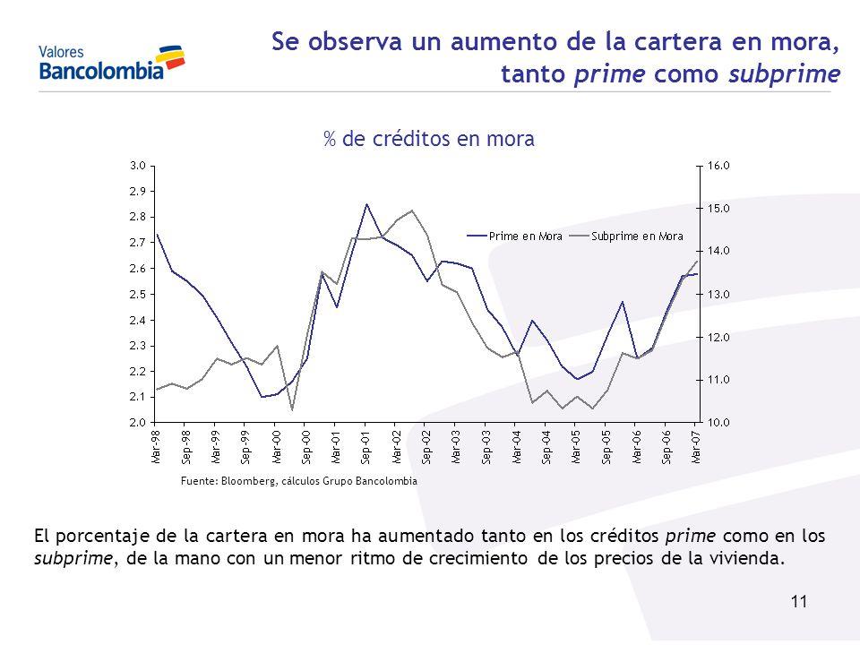 Se observa un aumento de la cartera en mora, tanto prime como subprime
