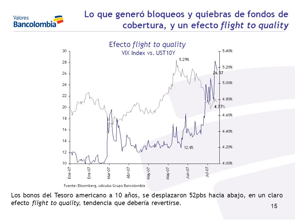 Efecto flight to quality