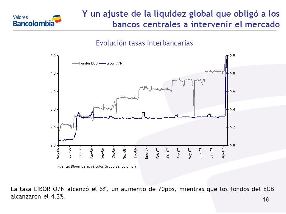 Evolución tasas interbancarias