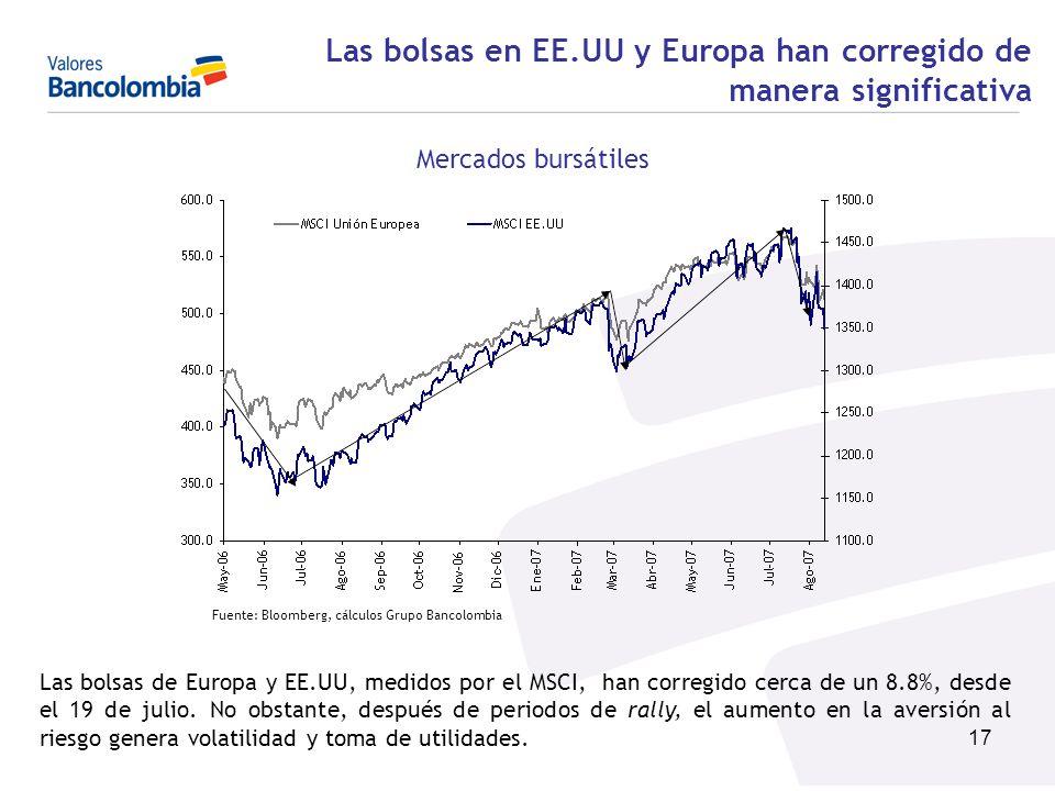 Las bolsas en EE.UU y Europa han corregido de manera significativa