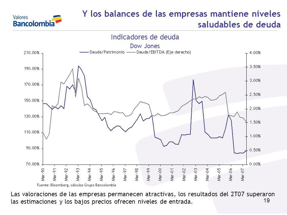 Y los balances de las empresas mantiene niveles saludables de deuda