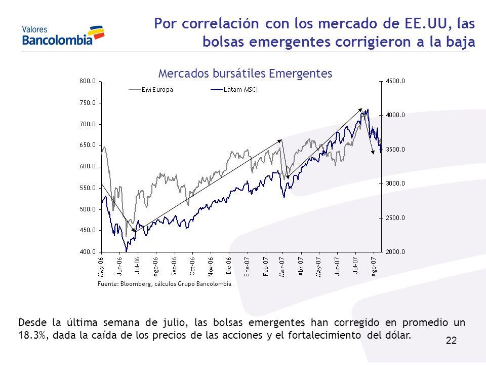 Mercados bursátiles Emergentes