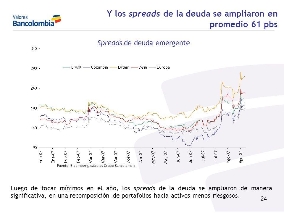 Y los spreads de la deuda se ampliaron en promedio 61 pbs