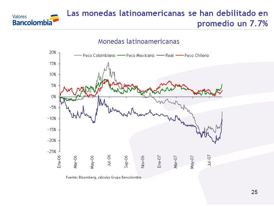 Las monedas latinoamericanas se han debilitado en promedio un 7.7%