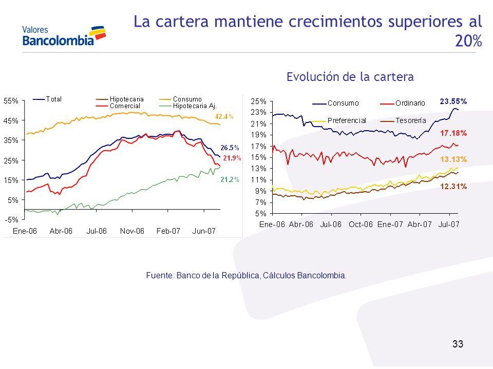La cartera mantiene crecimientos superiores al 20%