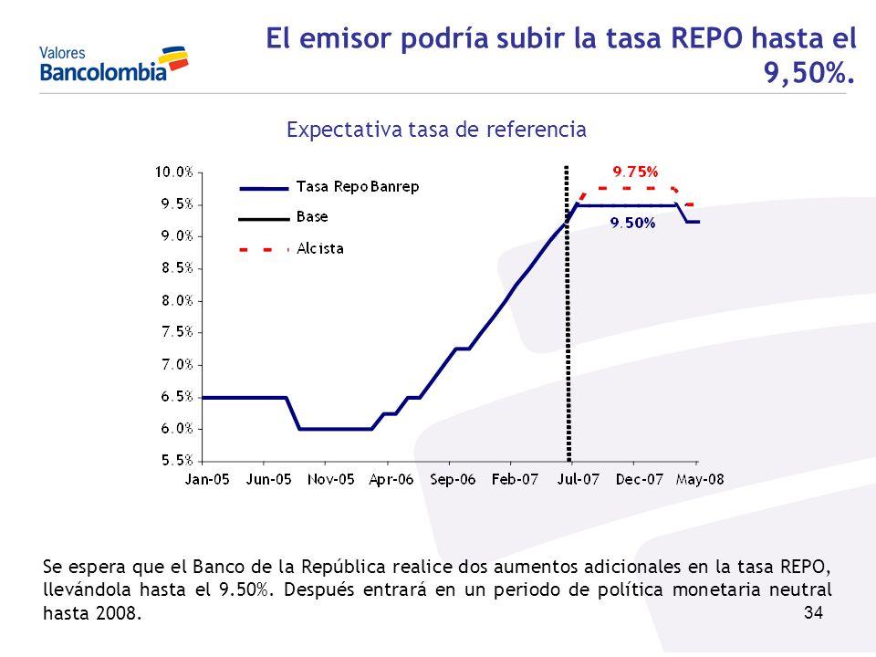 El emisor podría subir la tasa REPO hasta el 9,50%.