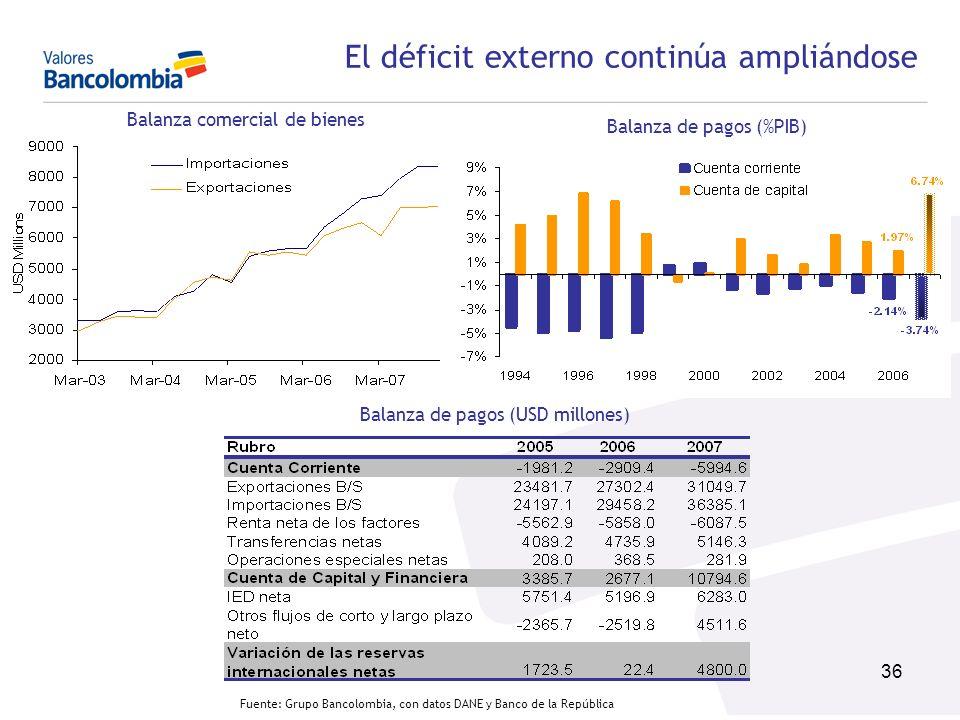 El déficit externo continúa ampliándose