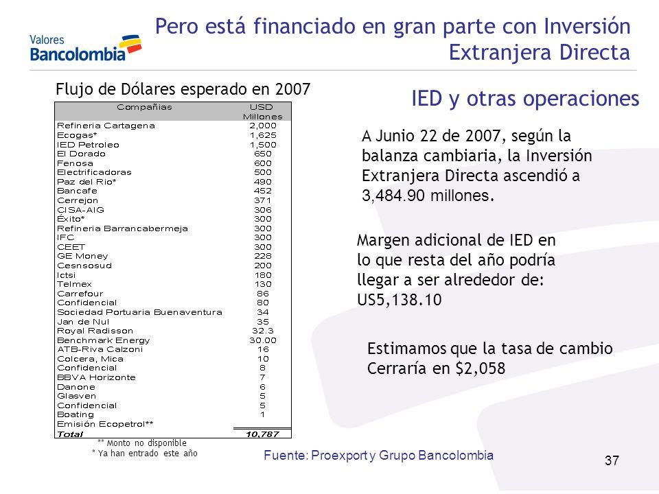Pero está financiado en gran parte con Inversión Extranjera Directa