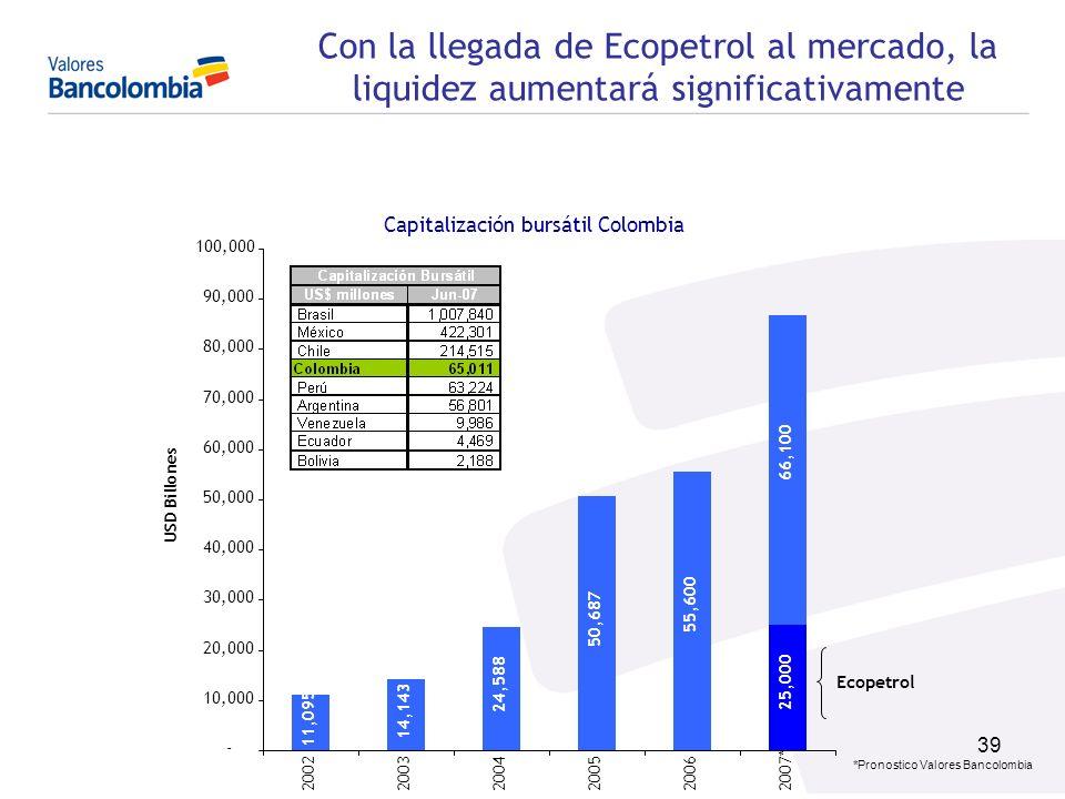 Capitalización bursátil Colombia