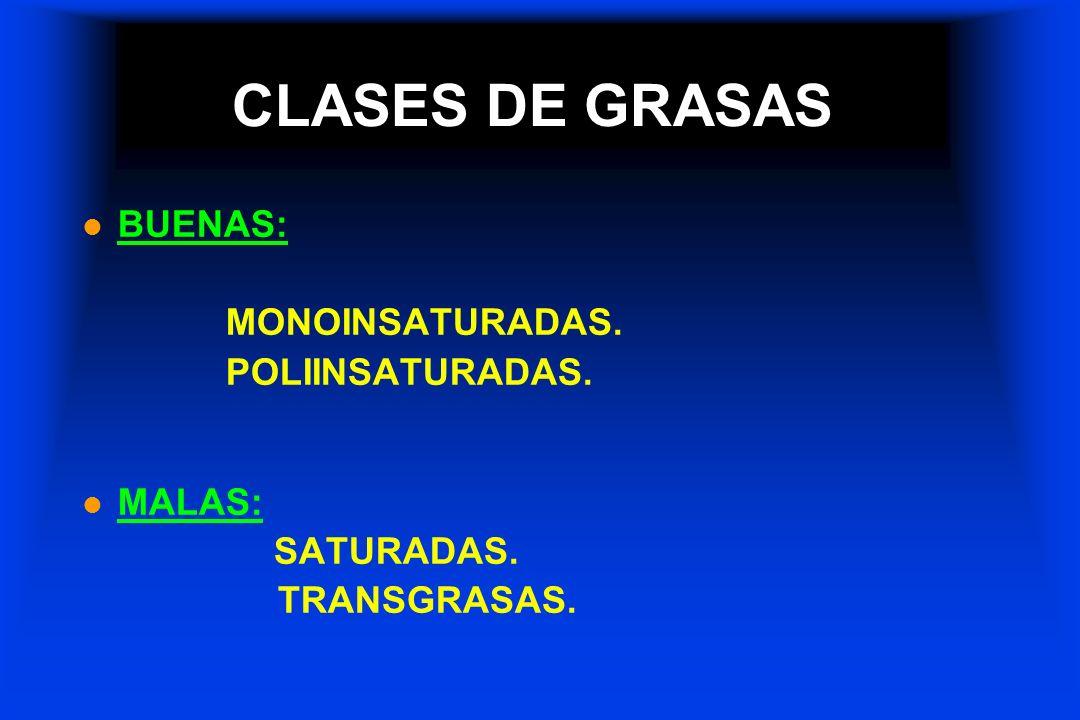CLASES DE GRASAS BUENAS: MONOINSATURADAS. POLIINSATURADAS. MALAS: